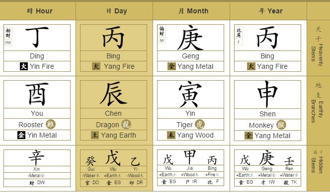 Bazi Chart of 2016